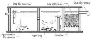 Cơ chế hoạt động của bể phốt trong hệ thống WC